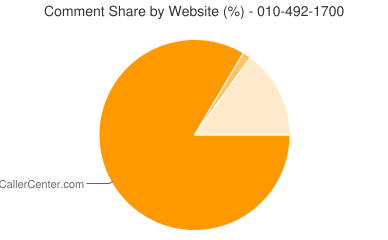 Comment Share 010-492-1700